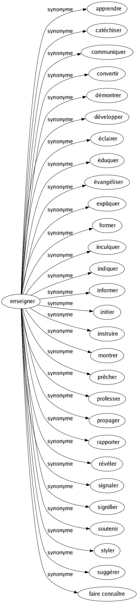 Synonyme De Enseigner 28