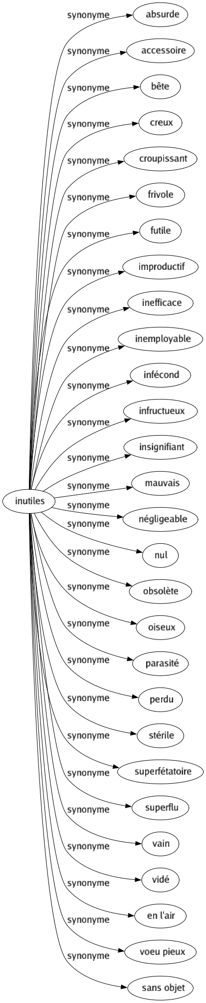 Inutile Synonyme