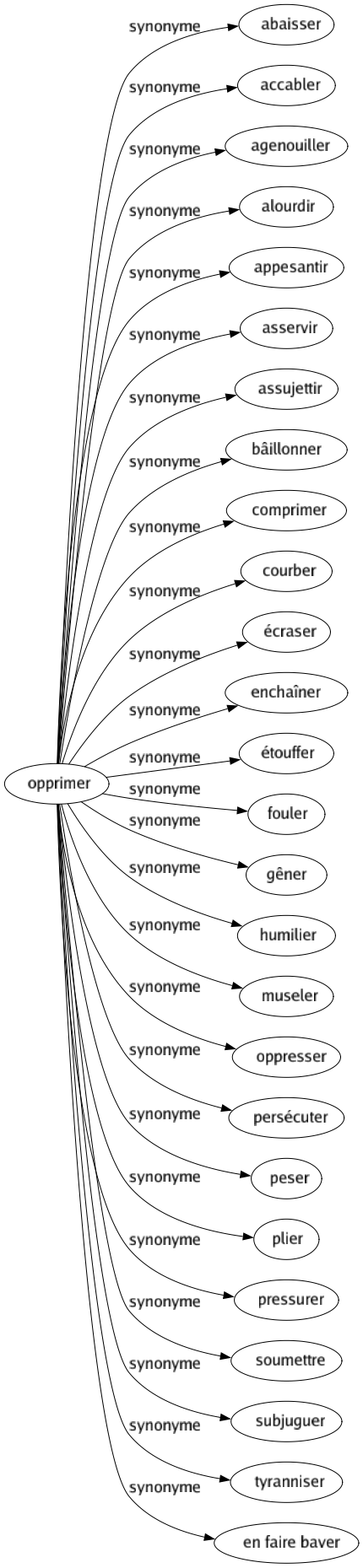 Dominer Synonyme
