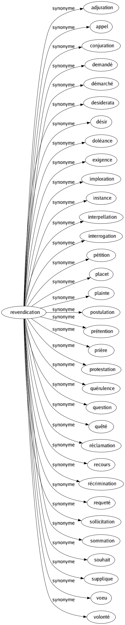 Revendication Synonyme